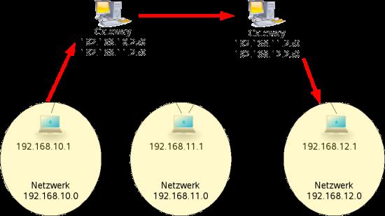 Netzwerke Unter Linux